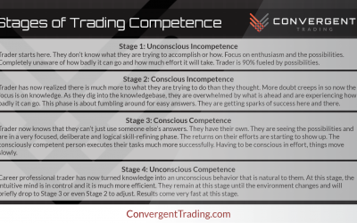 Stages of Trading Competence