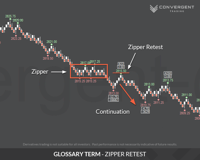 Trading Glossary - Convergent Trading